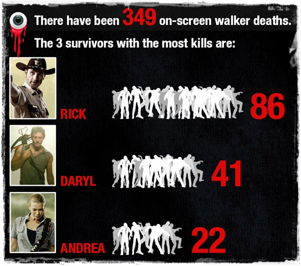 Walking-Dead-Infographic 10