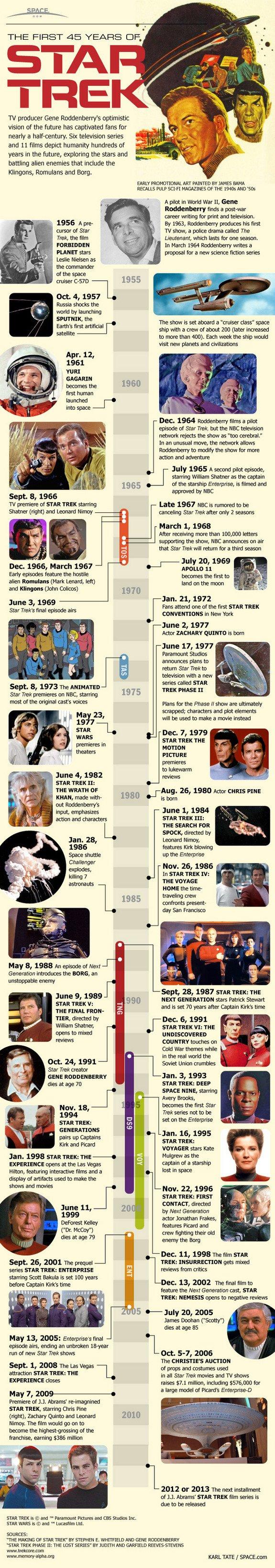 the-evolution-of-star-trek_5113e1172c0b6